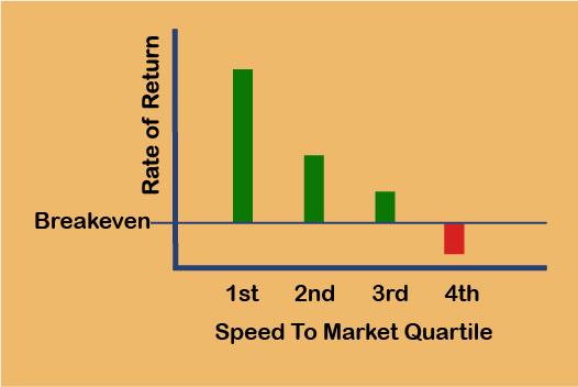 Advertising Agencies Offering Advanced Marketing Analytics Has Highest Rate of Return
